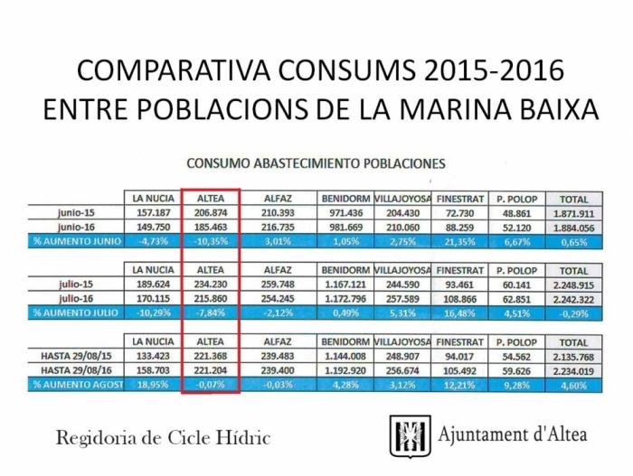 Roque Ferrer exposa un estudi de la situació hídrica d'Altea a 2016