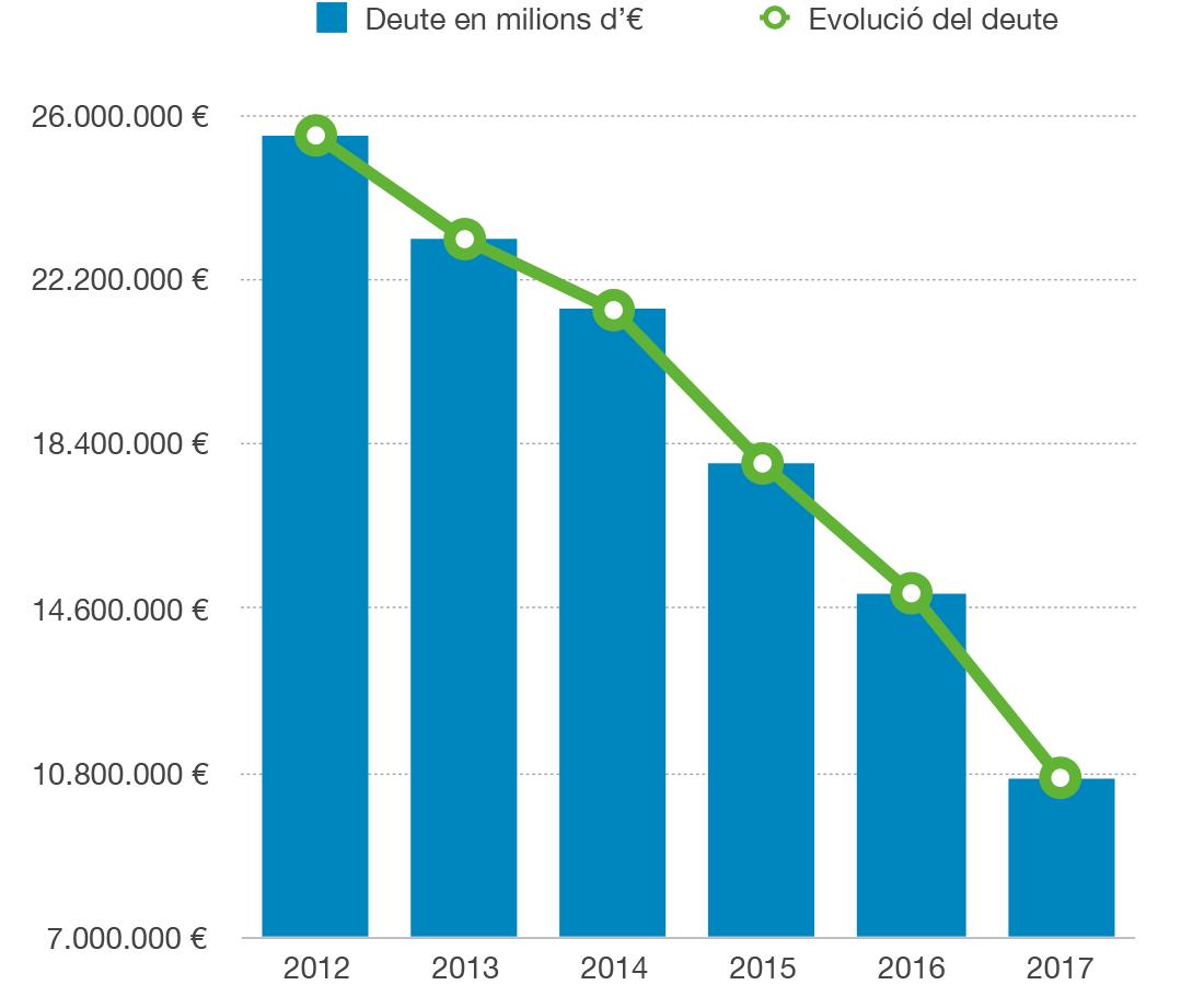 Altea cierra las cuentas de 2017 con una nueva reducción significativa del endeudamiento municipal