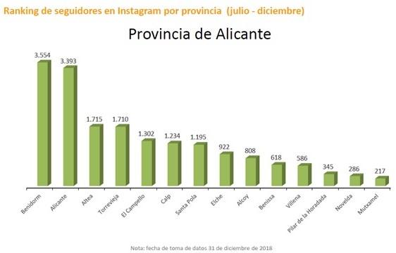 Altea millora el seu posicionament en el Baròmetre de Xarxes Socials de les destinacions turístiques de la Comunitat Valenciana