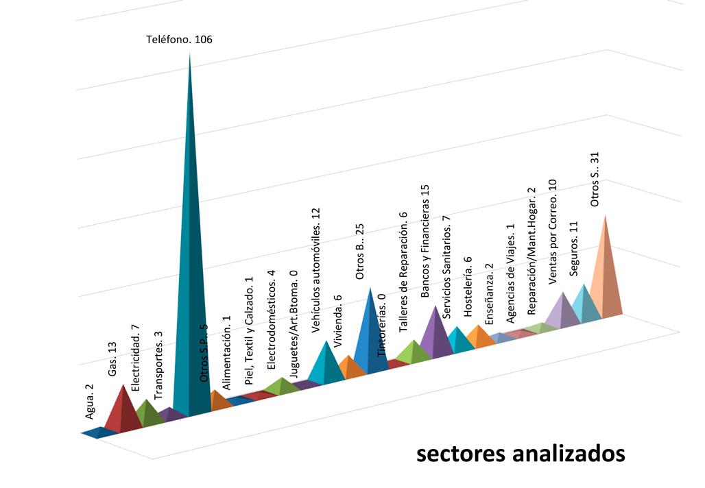 L'OMIC d'Altea gestiona 276 consultes i 103 reclamacions durant 2019