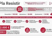 Altea disposarà de 1.372.000€ del Pla Parèntesi per a ajudes a autònoms i pimes