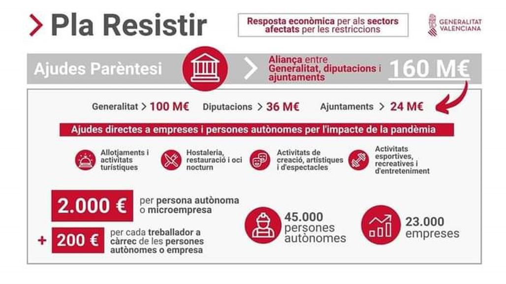 Altea dispondrá de 1.372.000€ del Plan Paréntesis para ayudas a autónomos y pymes