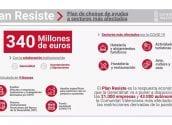 Fomento de la Ocupación da a conocer las ayudas del Plan Resiste de la Generalitat Valenciana
