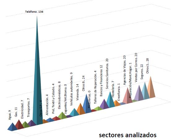 L'OMIC d'Altea gestiona 372 consultes i 116 reclamacions durant 2020