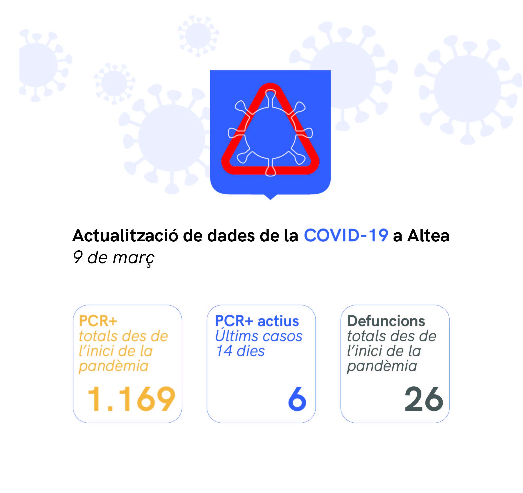 Situació actual de COVID-19 a Altea