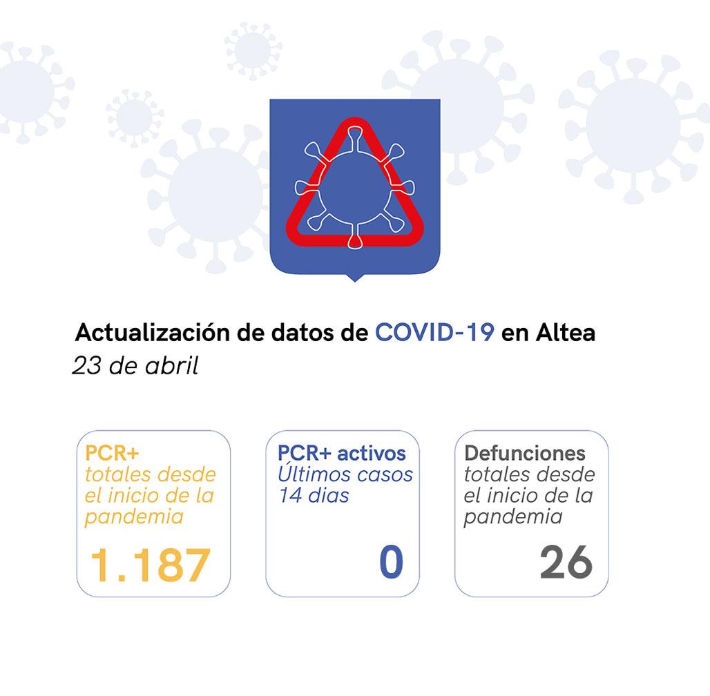 Altea registra cero casos activos de COVID-19 en la última actualización de datos