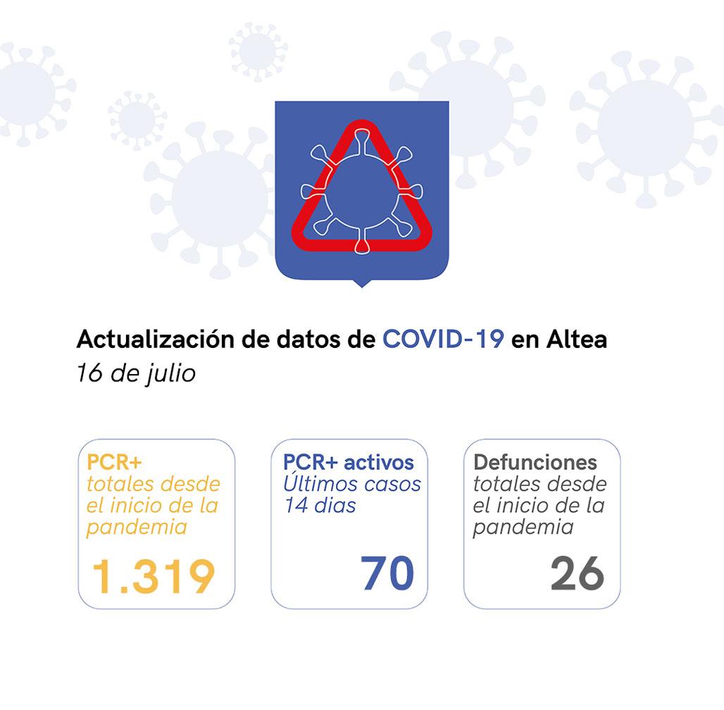 Situación de COVID-19 en Altea a 16/07/2021