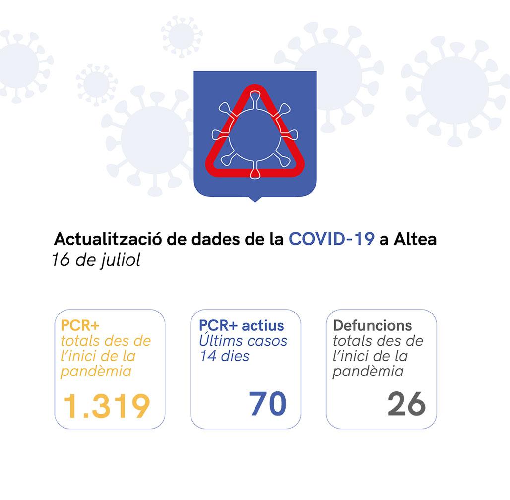 Situació de COVID-19 a Altea a 16/07/2021
