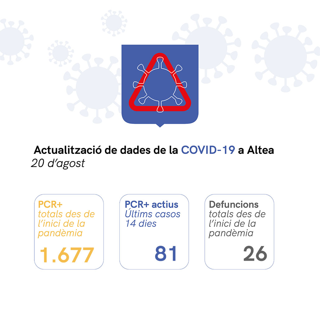 Situació de COVID-19 a Altea a 20/08/2021