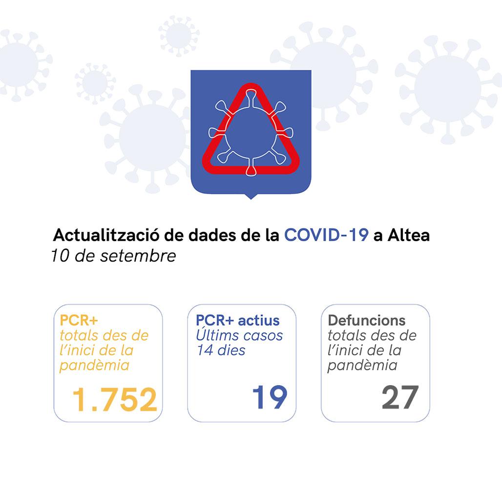 Situació de COVID-19 a Altea a 10/09/2021