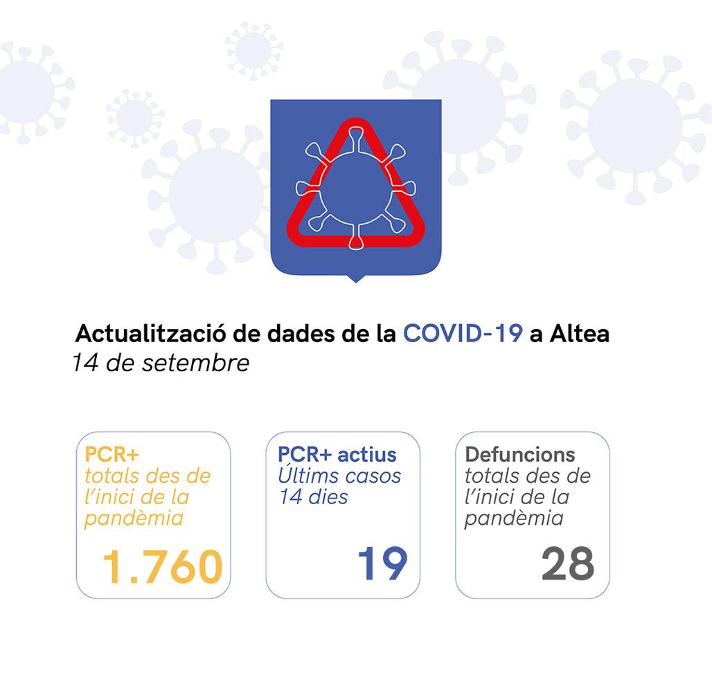 Situació de COVID-19 a Altea a 14/09/2021
