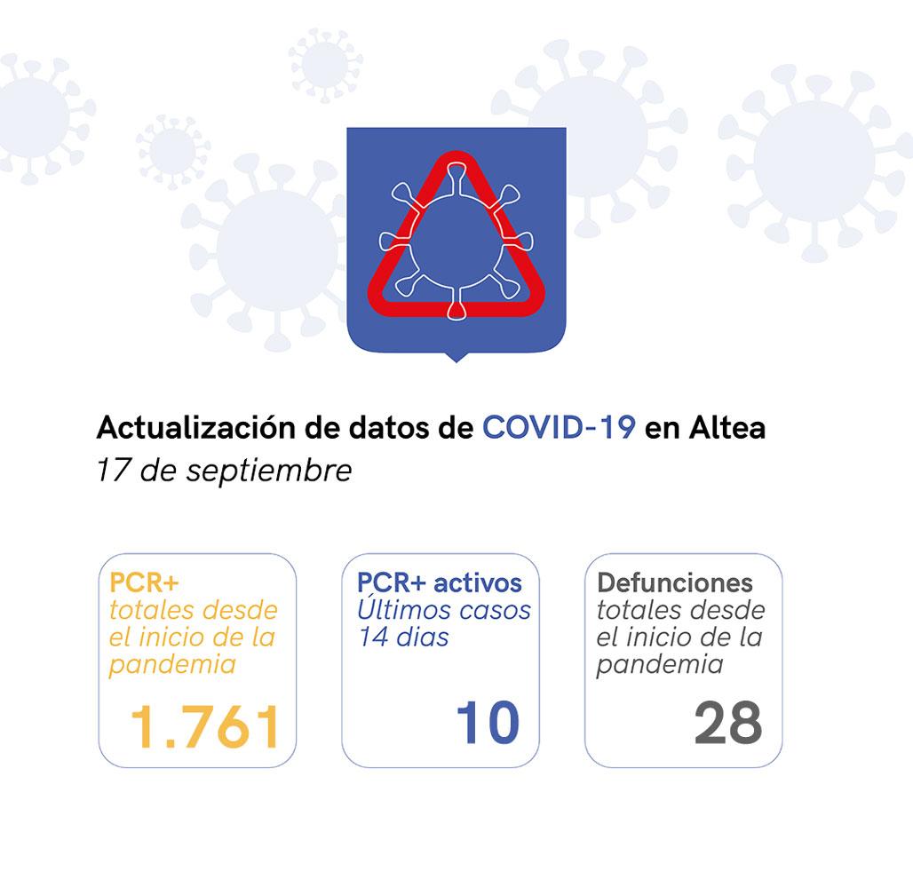 Situación de COVID-19 en Altea a 17/09/2021